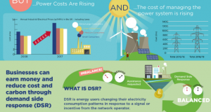 Making energy work for business | Delivering low-carbon and competitive industry