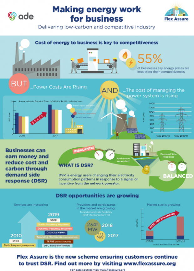 Making energy work for business | Delivering low-carbon and competitive industry | ADE publications
