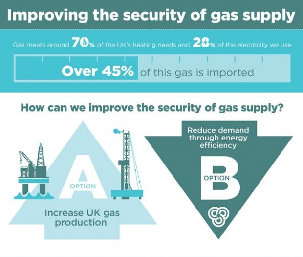 Improving The Security of Gas Supply Infographic | ADE publications
